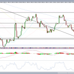 EURUSD – Inverse Head and Shoulder Near 2015 Low?
