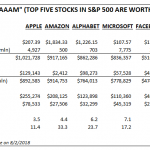 """The Price of """"FAAAM"""" – 5 Tech Stocks Now Worth Over $4 Trillion"""