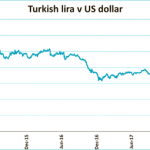 Turkey's currency crisis – what you should know
