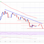Bitcoin Price Weekly Analysis: BTC Sellers In Control Below $3,600