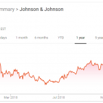 Johnson & Johnson Stock Not Discounted Much After Renewed Talc Media Blitz