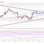 Bitcoin Price Weekly Analysis: BTC Approaching Significant Break