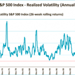 Volatility feels more extreme than it actually is