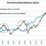 The far-reaching effects of central bank policy