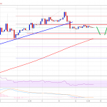 Bitcoin Price (BTC) Uptrend Intact & Dips Remain Attractive To Buyers