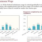 Views on the minimum wage show economics to be an inexact science