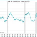Yield curve inversion, recessions and asset class returns