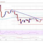 Ethereum (ETH) Price Weekly Forecast: More Downsides Likely