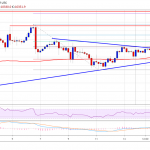 Bitcoin (BTC) Price Weekly Forecast: Slow And Steady Increase Likely