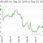 US Dollar Mixed on Trade Optimism and Impeachment News