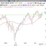 GMI turns Green and Day 1 of new $QQQ short term up-trend