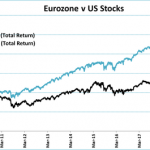 Why Eurozone stocks have lagged