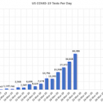 March 21 Update: US COVID-19 Tests per Day