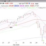 Mainly in cash; 8th day of $QQQ short term down-trend