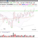 GLB: $SHEN; 12th day of $QQQ short term up-trend