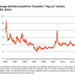 Canadian bank dividends: tough but not insurmountable challenges