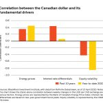 The loonie's new lower normal