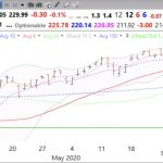 36th day of $QQQ short term up-trend