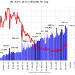 June 27 COVID-19 Test Results