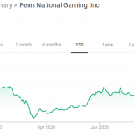 Can Penn National Gaming Live Up To The Hype?
