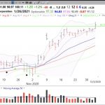 20th day of $QQQ short term up-trend; $SBUX has GLB, but with low volume